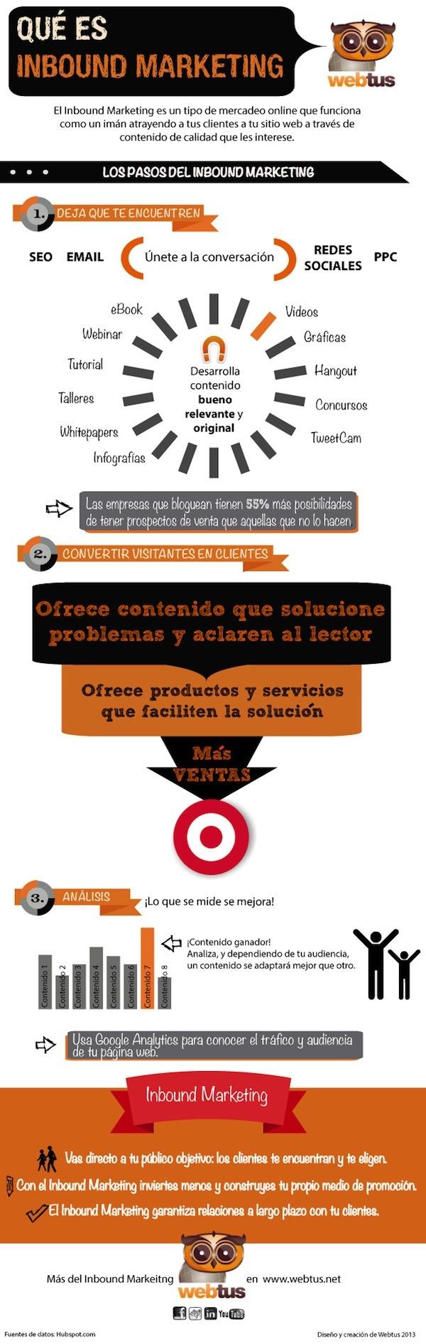 http://www.conectasocialmedia.com/que-es-el-inbound-marketing-infografia-de-la-semana/